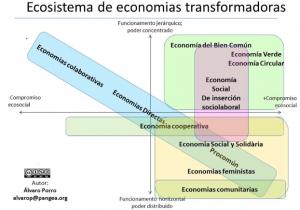 Diagrama economías transformadoras.