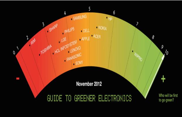 Gràfic electrònica verda