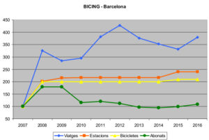 evolució del sistema de bicicletes públiques de Barcelona