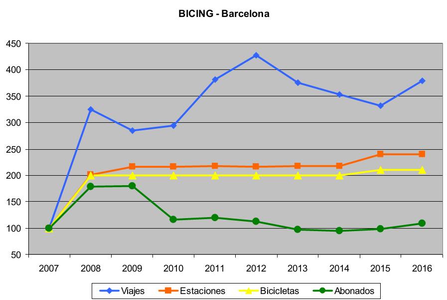 Servicios públicos de bicicletas. Evolución usuarios en Barcelona
