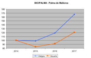 Evolució del sistema de bicicletes públiques de Palma de Mallorca