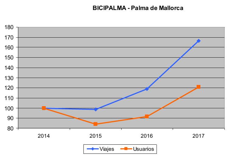 Servicio público de bicicletas de Palma de Mallorca. Grçafica de la evolución usuarios.