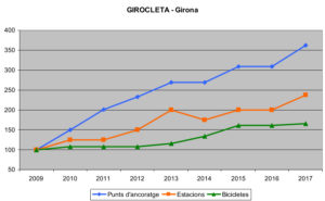 Evolució del sistema de bicicletes públiques de Girona