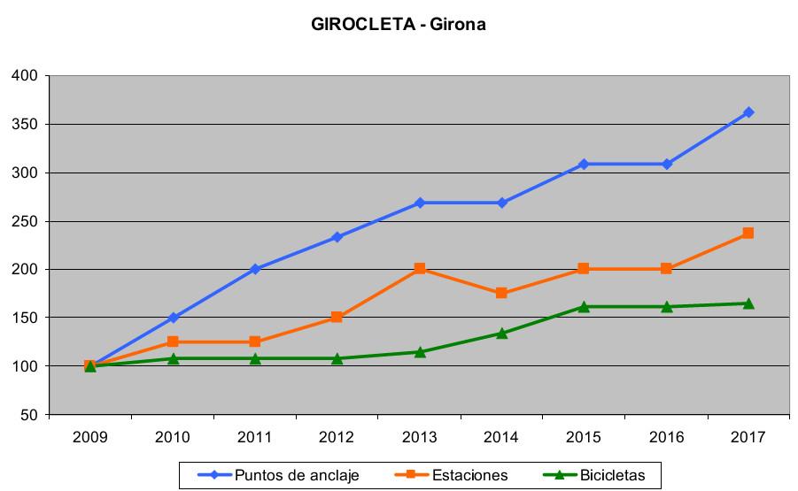 Servicios públicos de bicicletas. Gráfica evolución usuarios en Girona