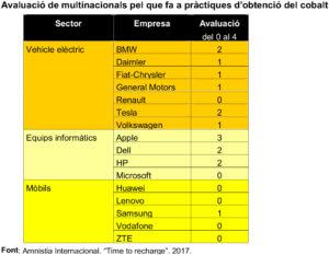 taula que avalua el comportament de multinacionals en l'obtenció de cobalt