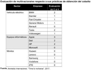 Tabla con la evaluación de las prácticas de varias multinacionales para la obtención del cobalto