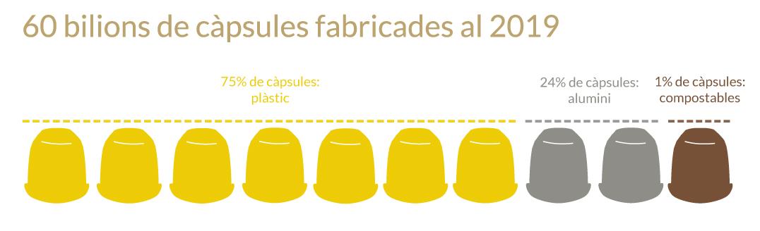 Al 2019 s'han fabricat 60 bilions de càpsules al món