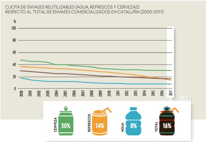 Gráfico generación de envases reutilizables