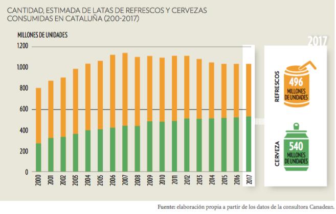 Gráfico consumo de envases de refresco y cervezas