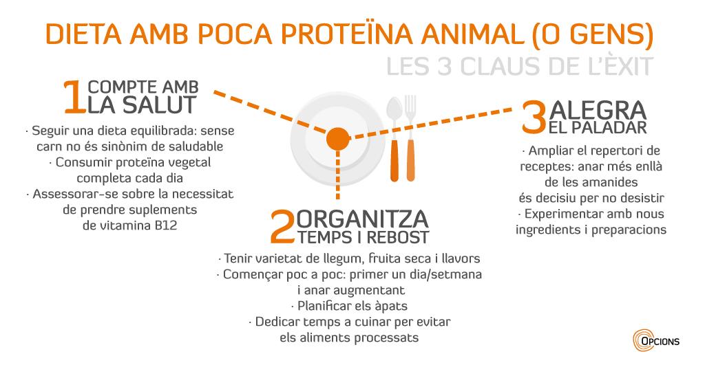Dieta sense carn infografia