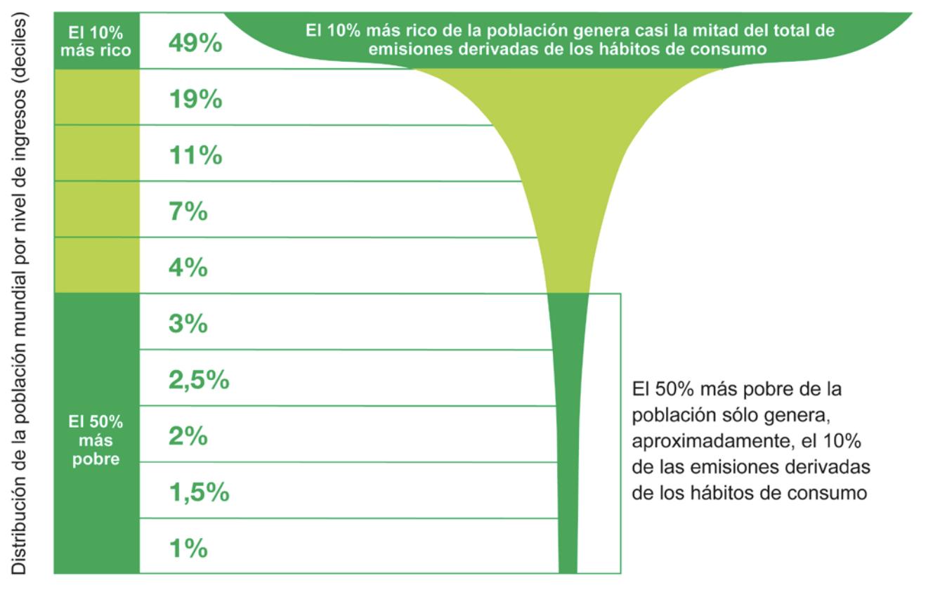 % d'emissions de CO2 de la població mundial |Oxfam