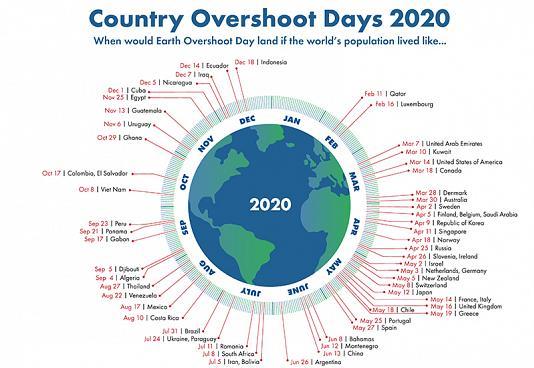 Gràfic del Dia d'excés de La Terra |Autoria: Footprint Network