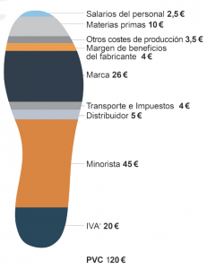 Análisis del precio de un par de zapatillas de deporte | Fuente: Setem