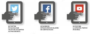 Datos en las redes sociales | Elaboración propia