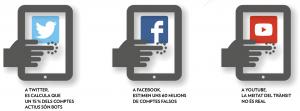 Dades de les xarxes socials  Elaboració pròpia